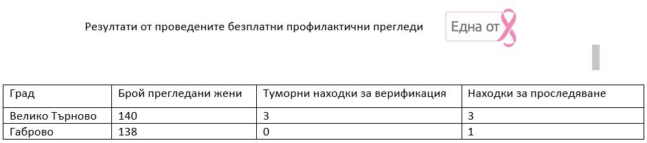 rezultati pregledi